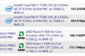 El Core i7-7740K es la alternativa de Intel a Ryzen