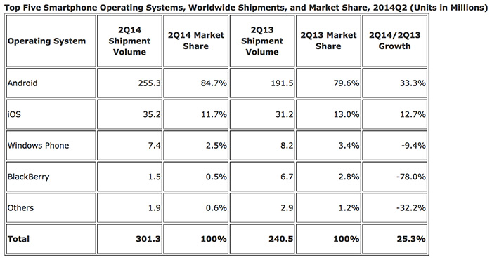 Windows Phone y Blackberry siguen perdiendo adeptos globalmente, Imagen 2