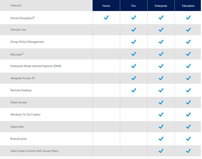 Microsoft anuncia las diferencias entre las distintas