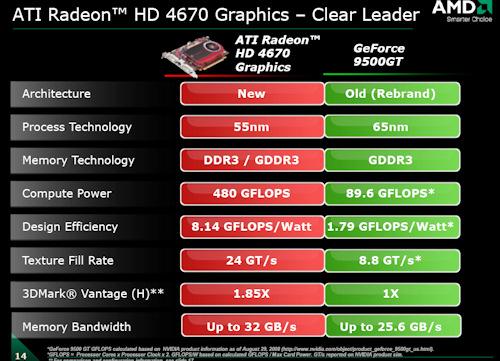 ATI Radeon 4670. El Asalto definitivo de ATI. 340-5