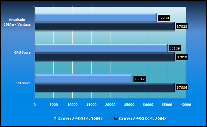 intel core i7-980x extreme editi