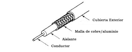 Cable Coaxial, 2